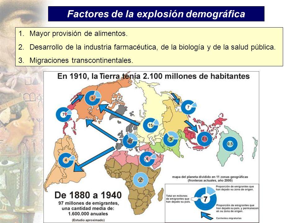 Factores de la explosión demográfica