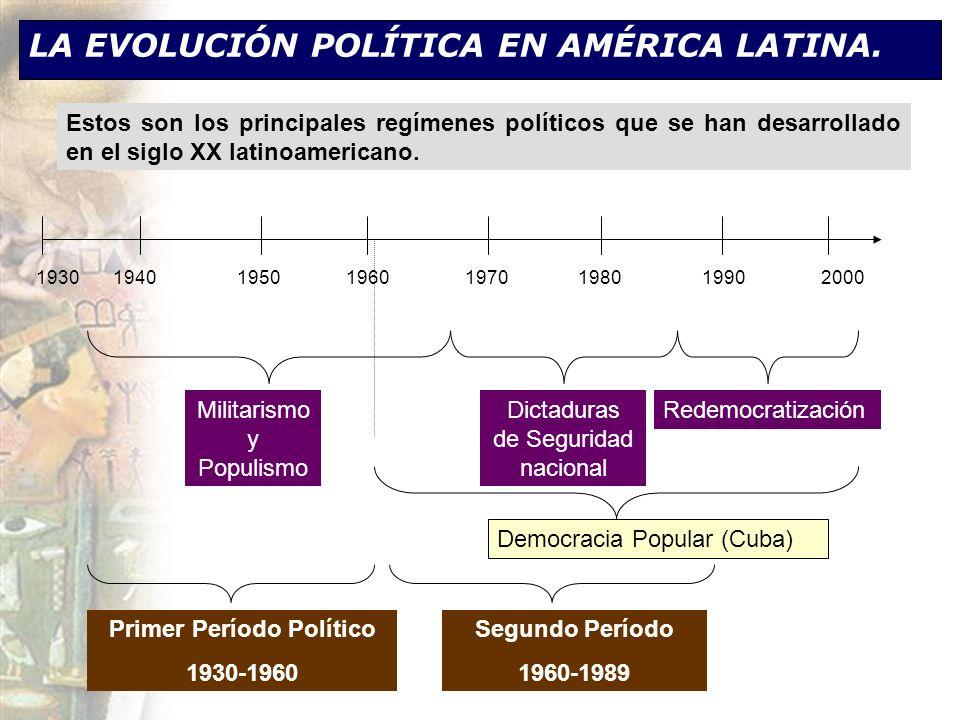LA EVOLUCIÓN POLÍTICA EN AMÉRICA LATINA.