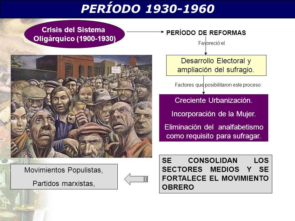 PERÍODO 1930-1960 Crisis del Sistema Oligárquico (1900-1930)