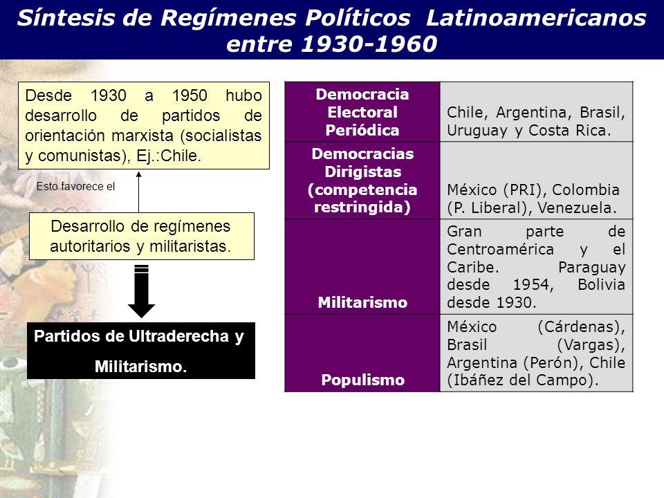 Síntesis de Regímenes Políticos Latinoamericanos entre 1930-1960