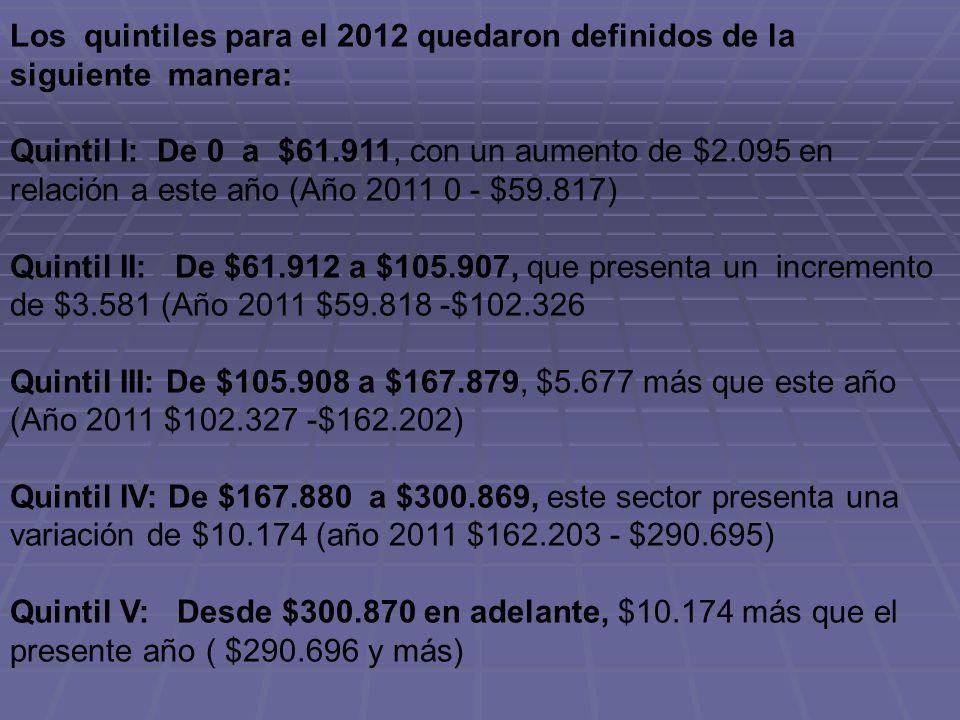 Los quintiles para el 2012 quedaron definidos de la siguiente manera: Quintil I: De 0 a $61.911, con un aumento de $2.095 en relación a este año (Año 2011 0 - $59.817) Quintil II: De $61.912 a $105.907, que presenta un incremento de $3.581 (Año 2011 $59.818 -$102.326 Quintil III: De $105.908 a $167.879, $5.677 más que este año (Año 2011 $102.327 -$162.202) Quintil IV: De $167.880 a $300.869, este sector presenta una variación de $10.174 (año 2011 $162.203 - $290.695) Quintil V: Desde $300.870 en adelante, $10.174 más que el presente año ( $290.696 y más)
