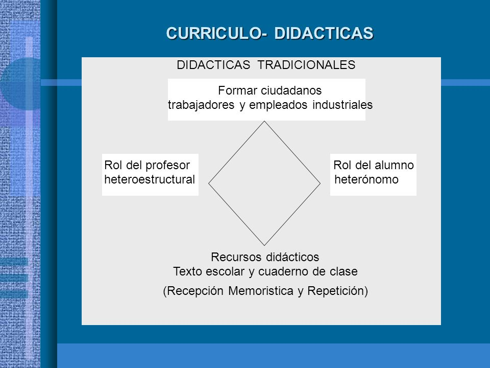 CURRICULO- DIDACTICAS