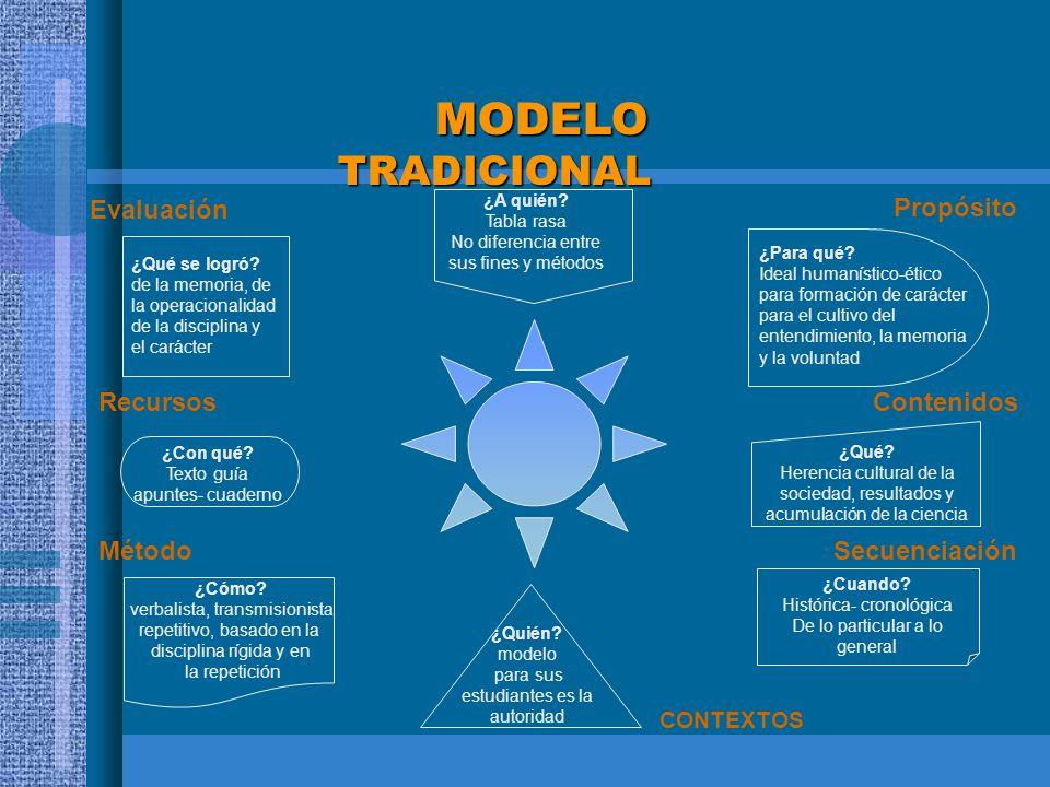 MODELO TRADICIONAL Evaluación Propósito Recursos Contenidos