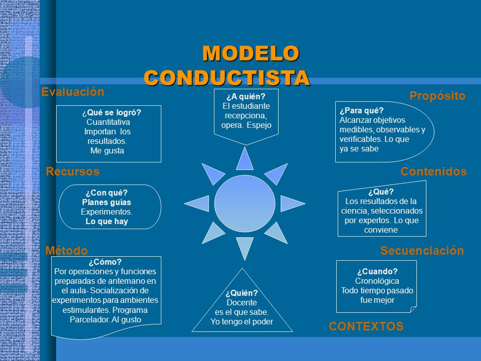 MODELO CONDUCTISTA Evaluación Propósito Recursos Contenidos