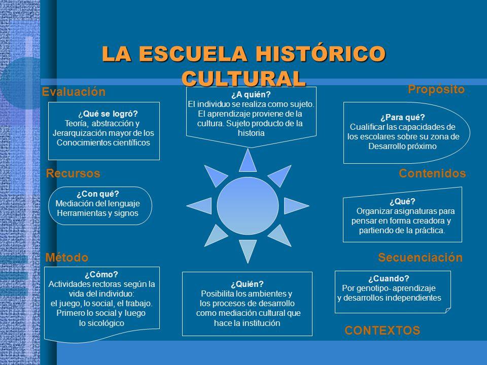 LA ESCUELA HISTÓRICO CULTURAL