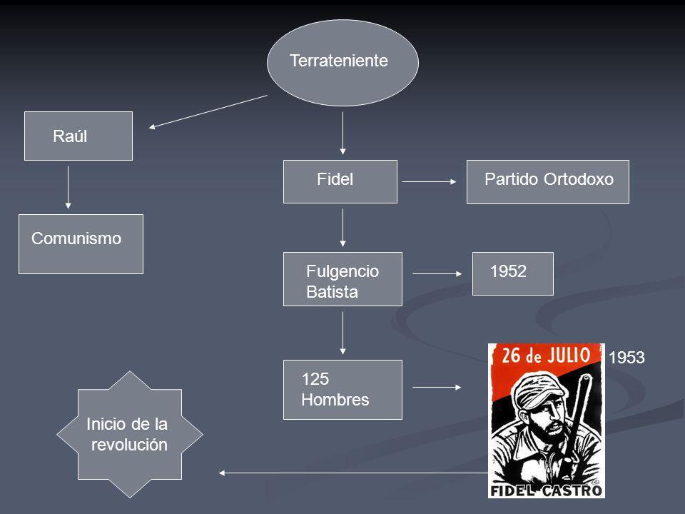 Terrateniente Raúl. Fidel. Partido Ortodoxo. Comunismo. Fulgencio Batista. 1952. 1953. 125 Hombres.