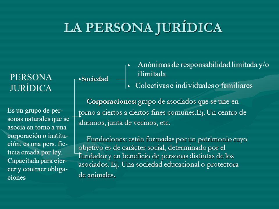 LA PERSONA JURÍDICA Corporaciones: grupo de asociados que se une en