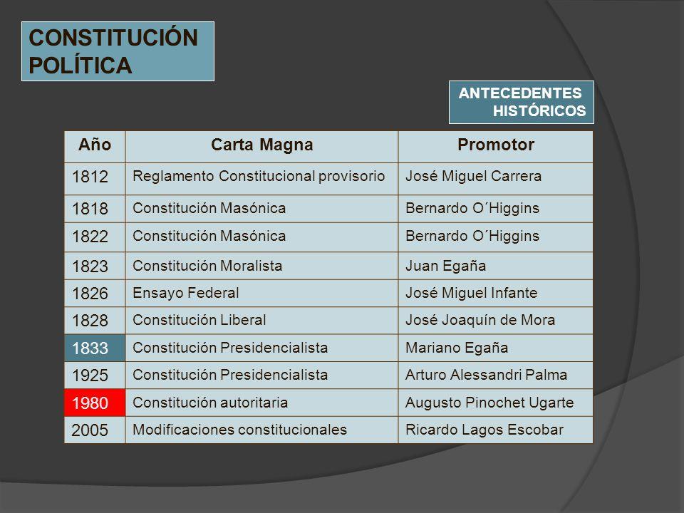 CONSTITUCIÓN POLÍTICA Año Carta Magna Promotor 1812 1818 1822 1823