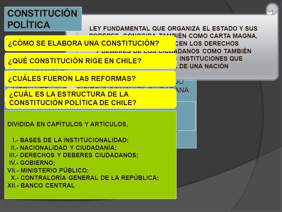 CONSTITUCIÓN POLÍTICA ¿CÓMO SE ELABORA UNA CONSTITUCIÓN