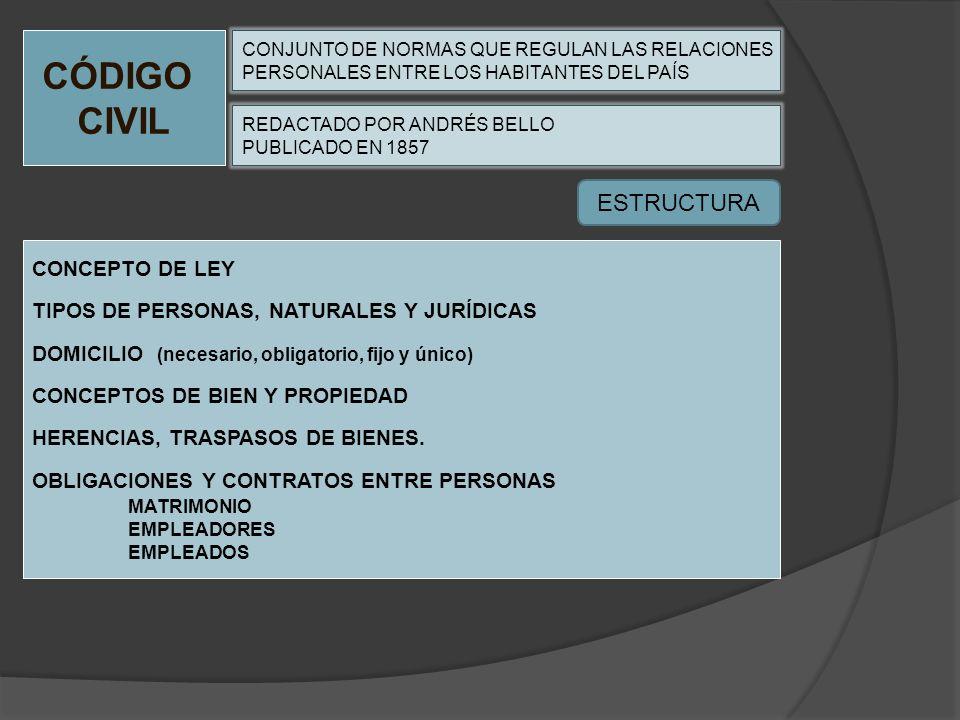CÓDIGO CIVIL ESTRUCTURA CONCEPTO DE LEY
