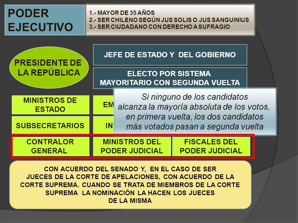PODER EJECUTIVO PRESIDENTE DE LA REPÚBLICA