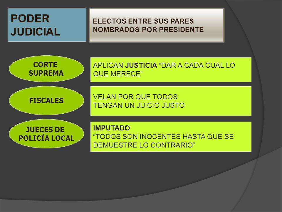PODER JUDICIAL ELECTOS ENTRE SUS PARES NOMBRADOS POR PRESIDENTE CORTE