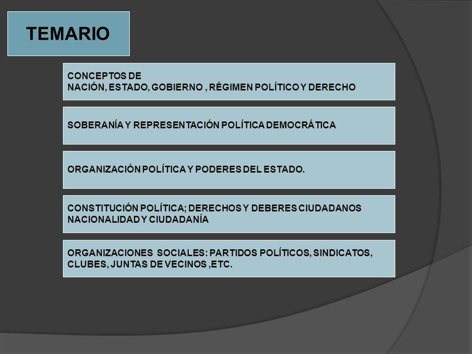 TEMARIOCONCEPTOS DE. NACIÓN, ESTADO, GOBIERNO , RÉGIMEN POLÍTICO Y DERECHO. SOBERANÍA Y REPRESENTACIÓN POLÍTICA DEMOCRÁTICA.