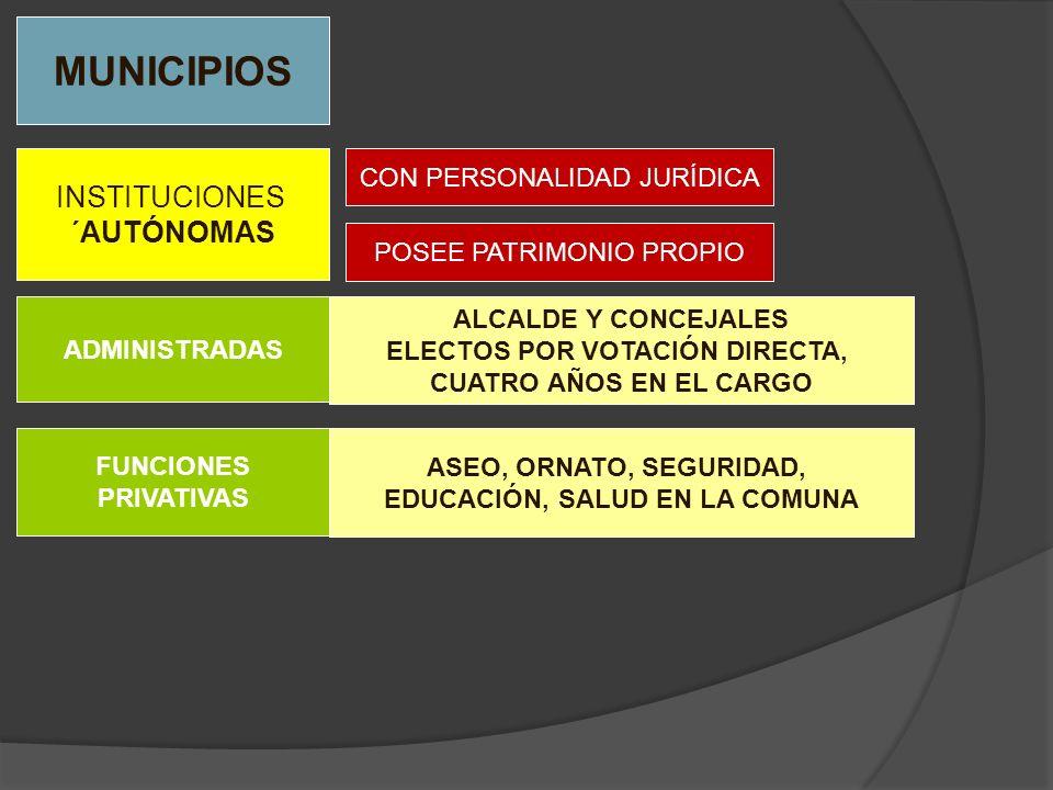 ELECTOS POR VOTACIÓN DIRECTA, EDUCACIÓN, SALUD EN LA COMUNA