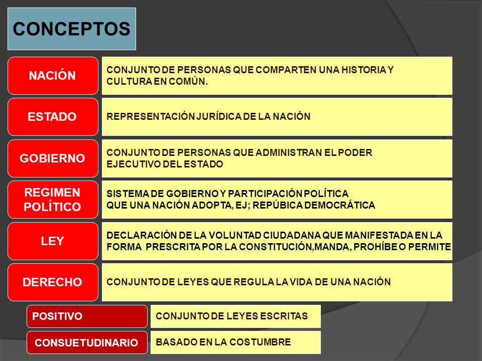 CONCEPTOS NACIÓN ESTADO GOBIERNO REGIMEN POLÍTICO LEY DERECHO POSITIVO