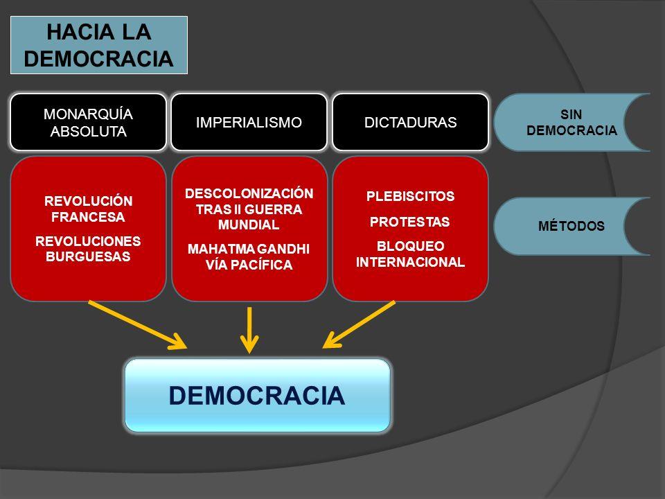 DESCOLONIZACIÓN TRAS II GUERRA MUNDIAL BLOQUEO INTERNACIONAL