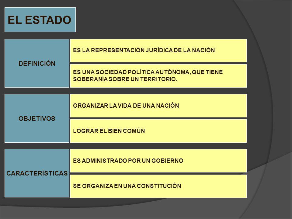 EL ESTADO DEFINICIÓN OBJETIVOS CARACTERÍSTICAS