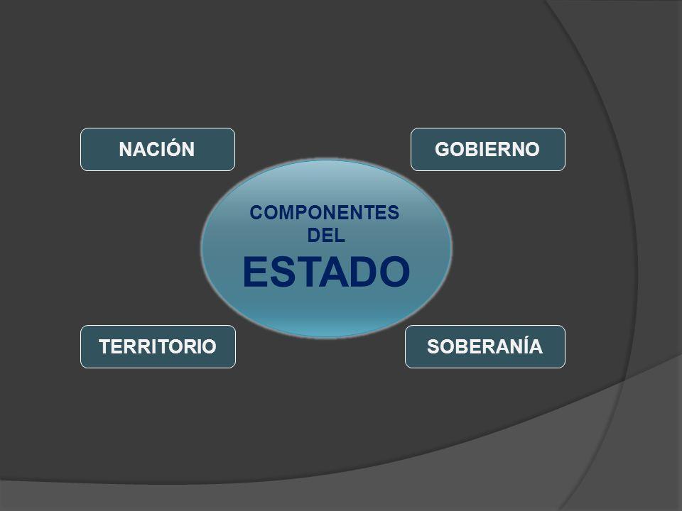 NACIÓN GOBIERNO COMPONENTES DEL ESTADO TERRITORIO SOBERANÍA
