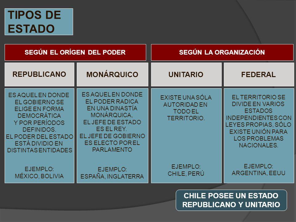 SEGÚN EL ORÍGEN DEL PODER REPUBLICANO Y UNITARIO