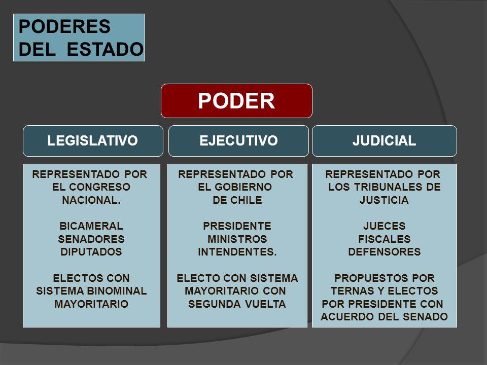 PODER PODERES DEL ESTADO LEGISLATIVO EJECUTIVO JUDICIAL