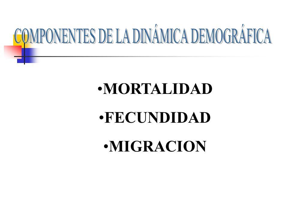 COMPONENTES DE LA DINÁMICA DEMOGRÁFICA