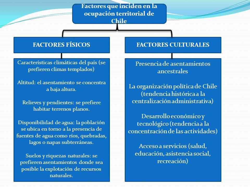 Factores que inciden en la ocupación territorial de Chile