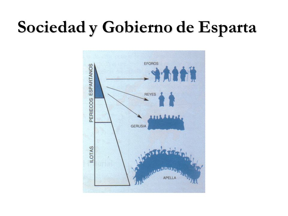 Sociedad y Gobierno de Esparta