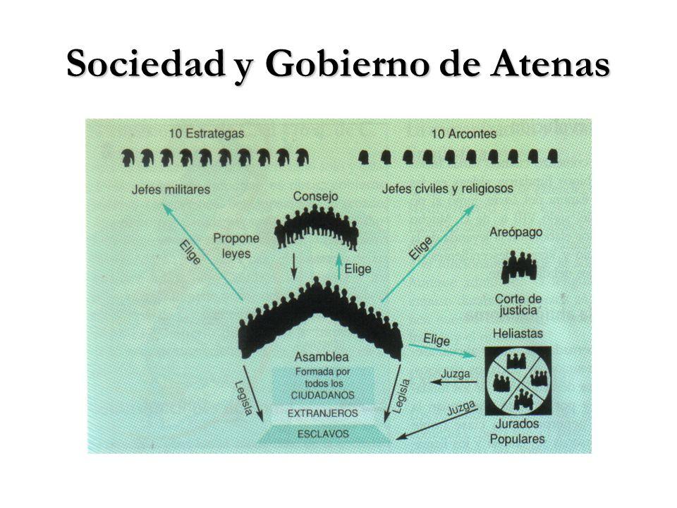 Sociedad y Gobierno de Atenas