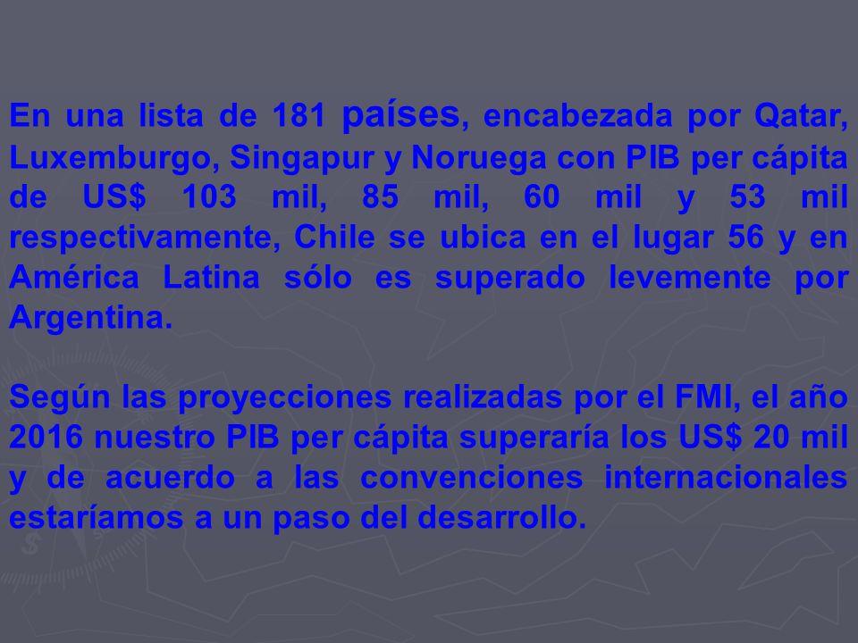 En una lista de 181 países, encabezada por Qatar, Luxemburgo, Singapur y Noruega con PIB per cápita de US$ 103 mil, 85 mil, 60 mil y 53 mil respectivamente, Chile se ubica en el lugar 56 y en América Latina sólo es superado levemente por Argentina.
