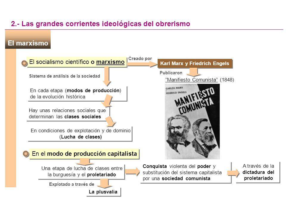 Karl Marx y Friedrich Engels Sistema de análisis de la sociedad
