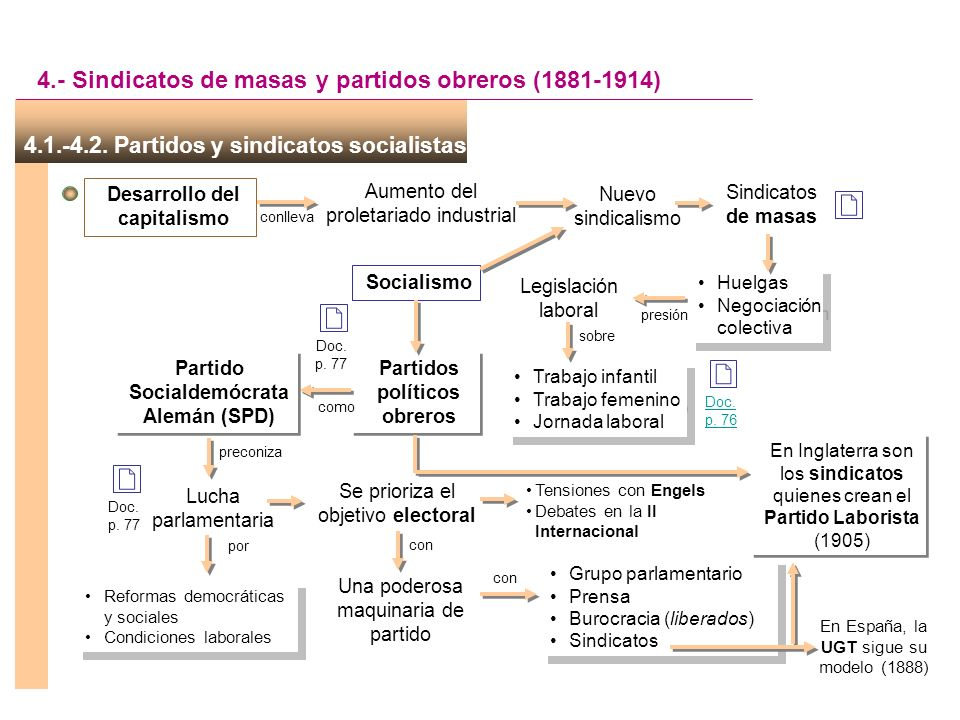 4.- Sindicatos de masas y partidos obreros (1881-1914)