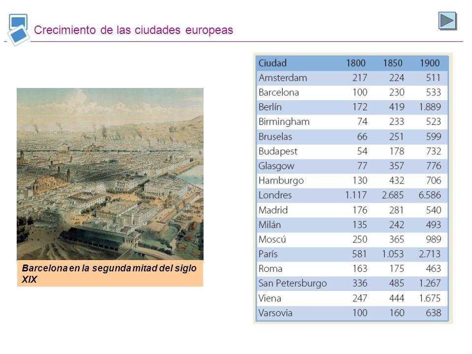 Crecimiento de las ciudades europeas