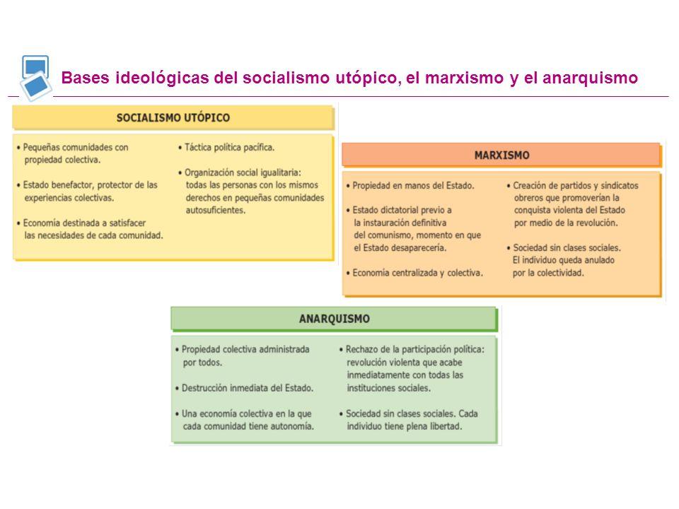 Bases ideológicas del socialismo utópico, el marxismo y el anarquismo