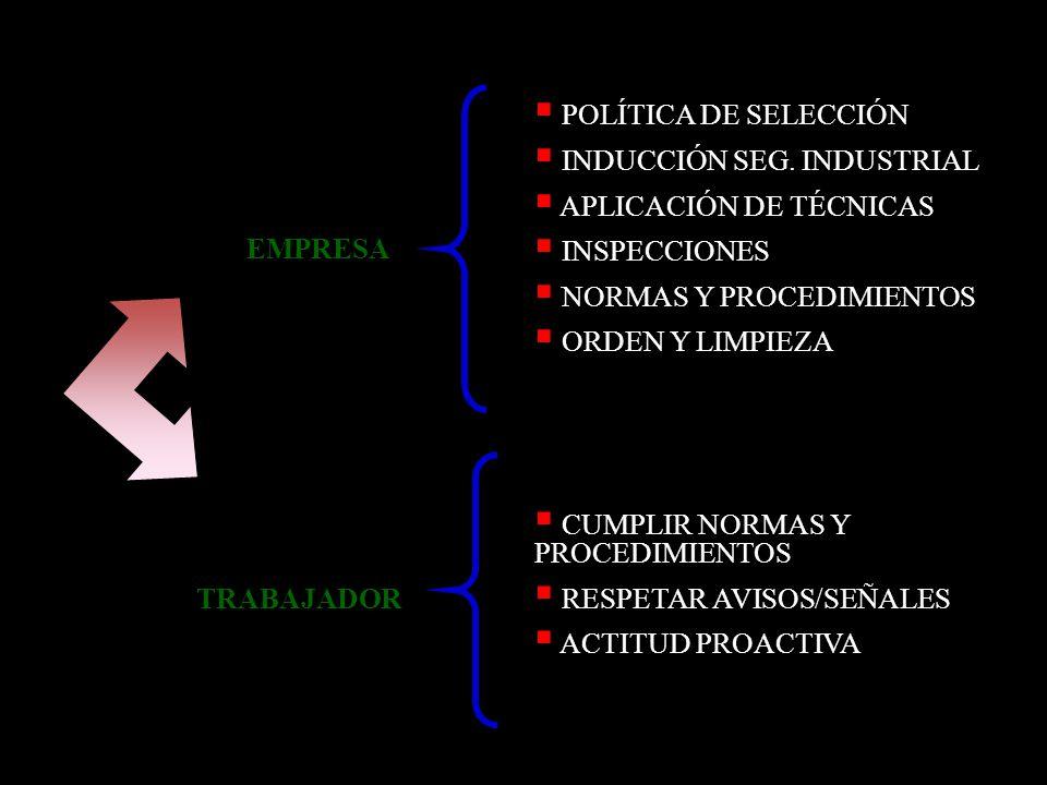 POLÍTICA DE SELECCIÓN INDUCCIÓN SEG. INDUSTRIAL. APLICACIÓN DE TÉCNICAS. INSPECCIONES. NORMAS Y PROCEDIMIENTOS.