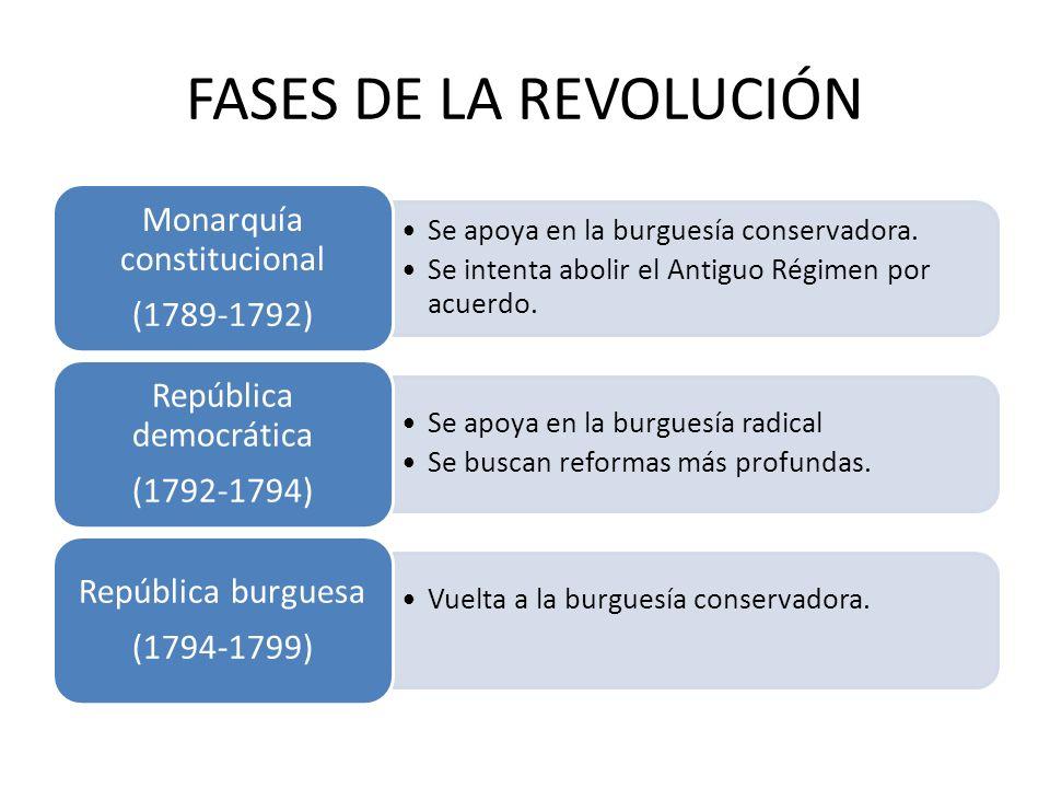 FASES DE LA REVOLUCIÓN Monarquía constitucional (1789-1792)