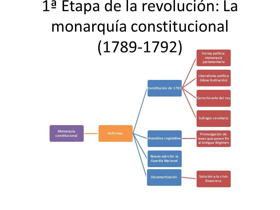 1ª Etapa de la revolución: La monarquía constitucional (1789-1792)