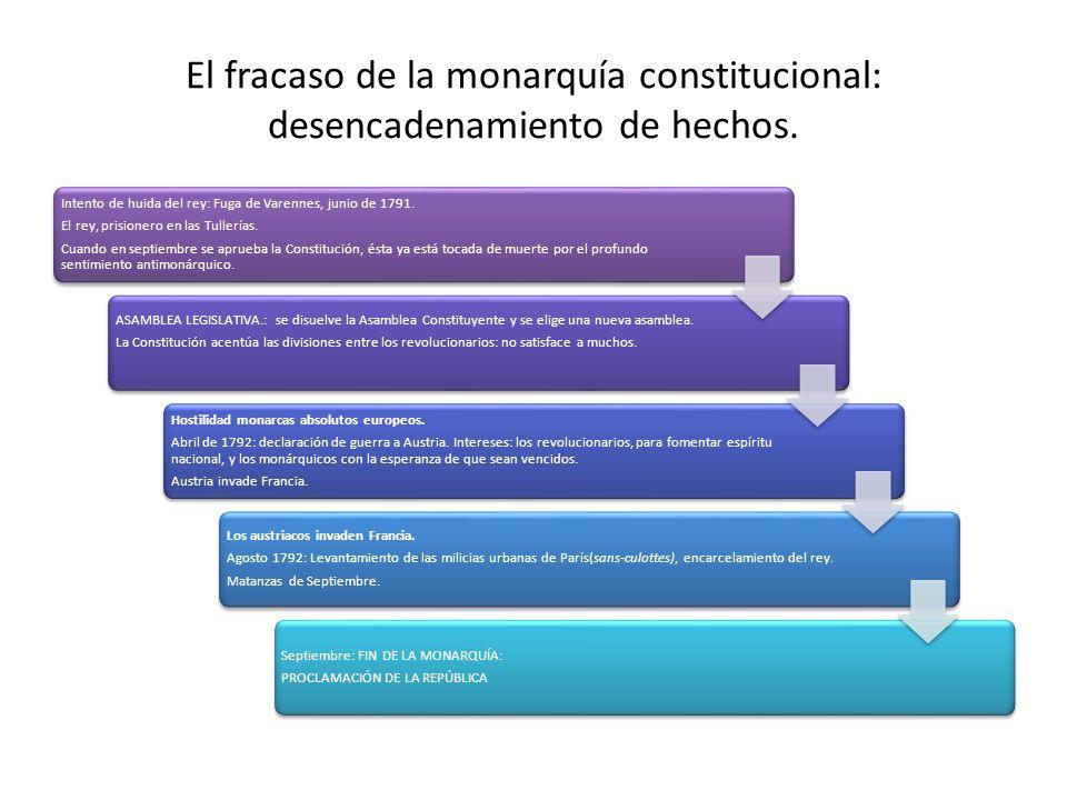 El fracaso de la monarquía constitucional: desencadenamiento de hechos.