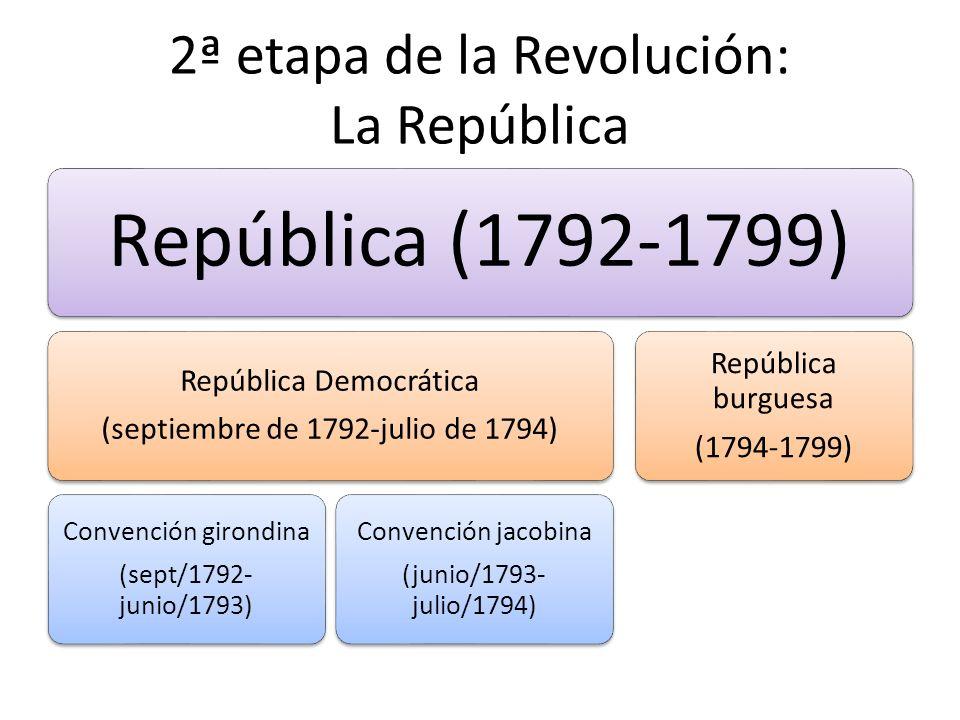 2ª etapa de la Revolución: La República