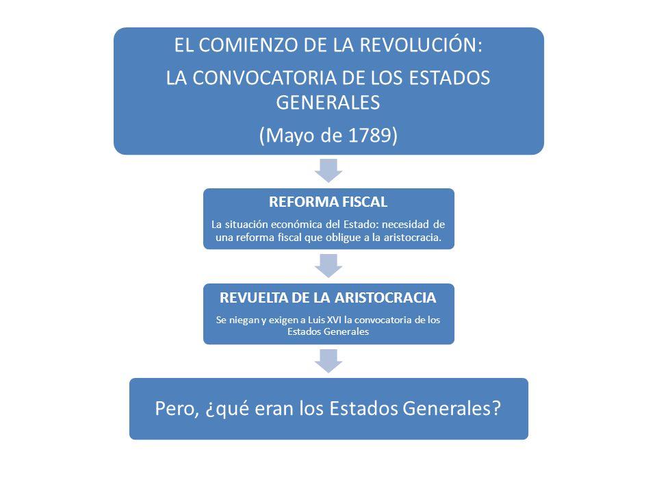 REVUELTA DE LA ARISTOCRACIA