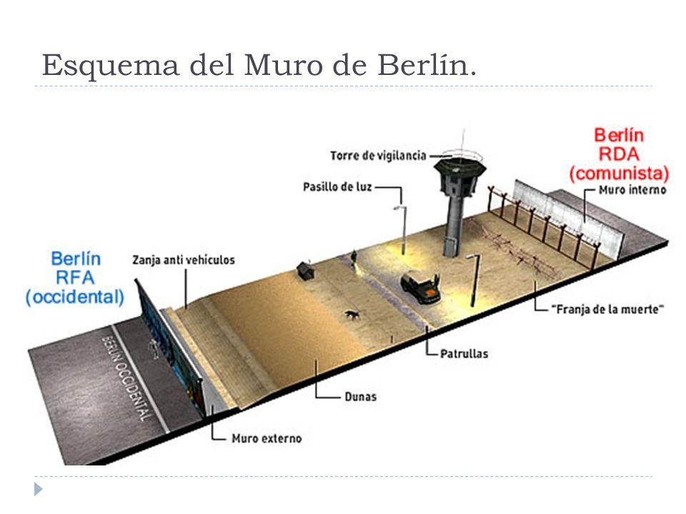 Esquema del Muro de Berlín.
