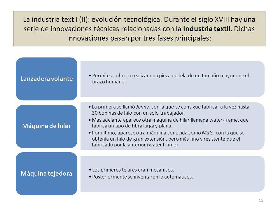 La industria textil (II): evolución tecnológica