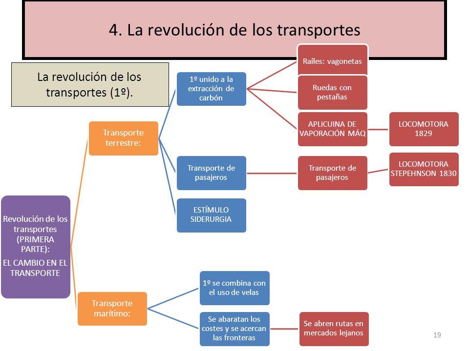 4. La revolución de los transportes