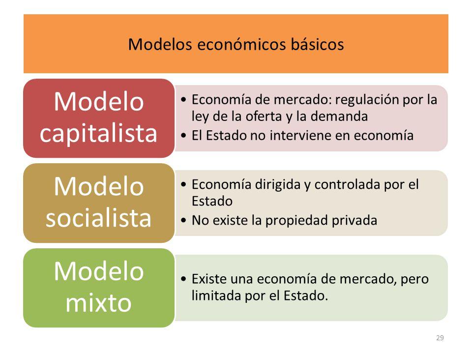 Modelos económicos básicos