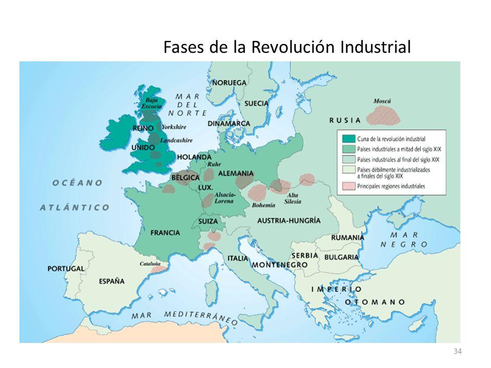 Fases de la Revolución Industrial