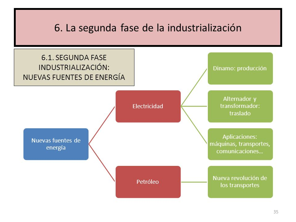 6. La segunda fase de la industrialización