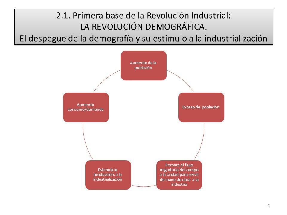2.1. Primera base de la Revolución Industrial: LA REVOLUCIÓN DEMOGRÁFICA. El despegue de la demografía y su estímulo a la industrialización