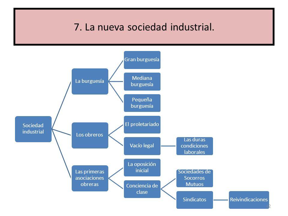 7. La nueva sociedad industrial.