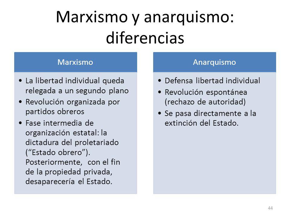 Marxismo y anarquismo: diferencias
