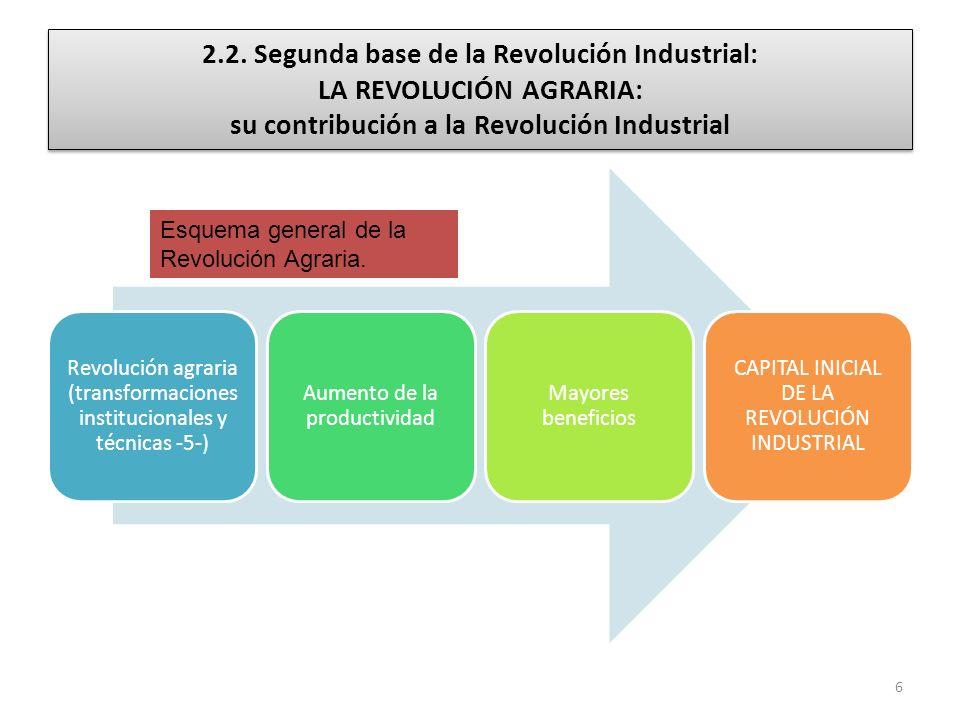 2.2. Segunda base de la Revolución Industrial: LA REVOLUCIÓN AGRARIA: su contribución a la Revolución Industrial