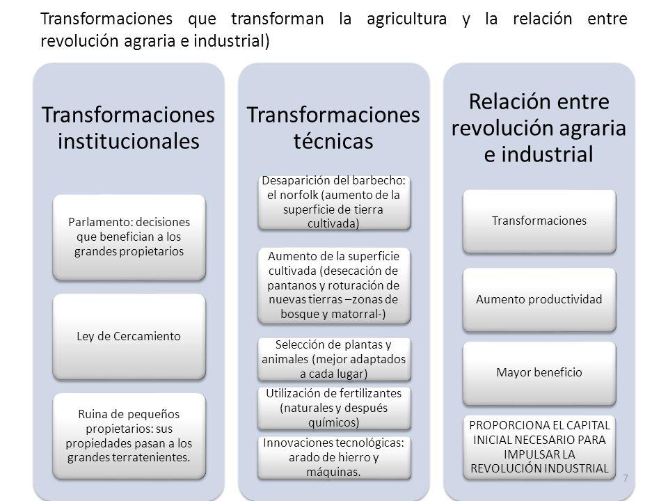 Transformaciones que transforman la agricultura y la relación entre revolución agraria e industrial)
